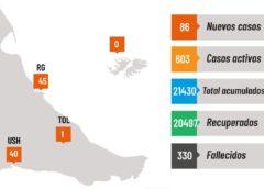 Covid-19 en Tierra del Fuego: 86 nuevos infectados, 330 fallecidos desde el inicio de la pandemia